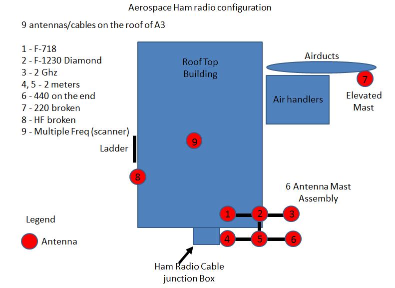 antenna | W6AG0